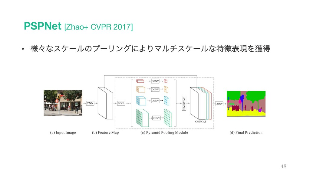 PSPNet [Zhao+ CVPR 2017] 48 • ༷ʑͳεέʔϧͷϓʔϦϯάʹΑΓϚ...