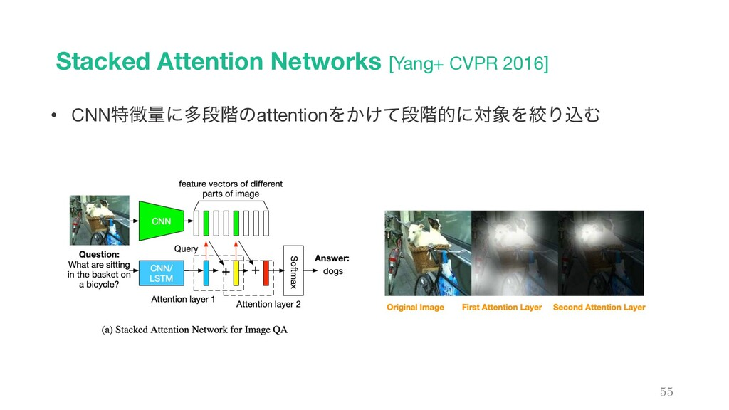 Stacked Attention Networks [Yang+ CVPR 2016] 55...