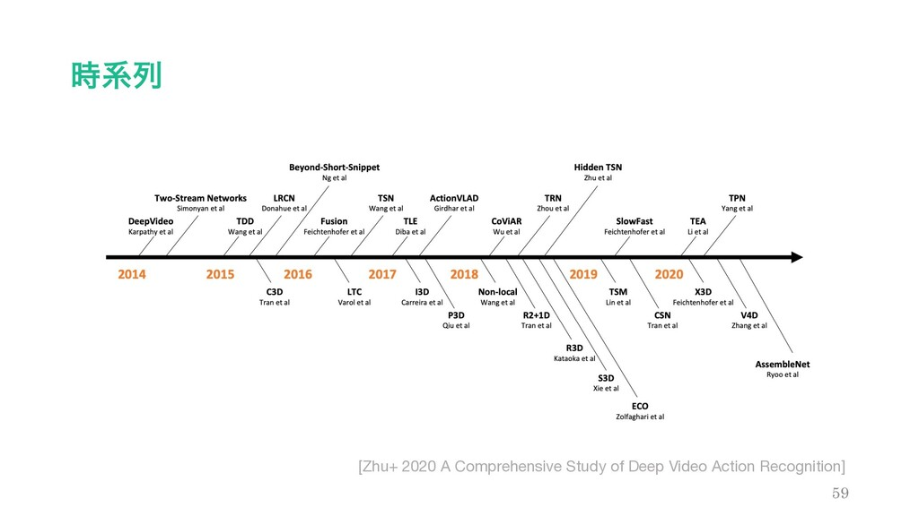 ܥྻ 59 [Zhu+ 2020 A Comprehensive Study of Deep...
