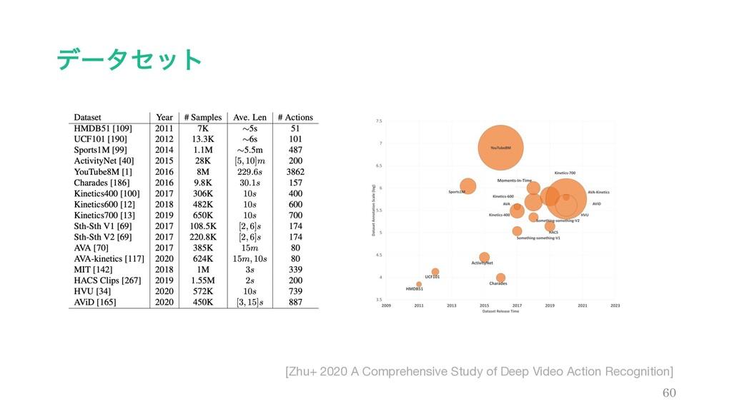 σʔληοτ 60 [Zhu+ 2020 A Comprehensive Study of D...