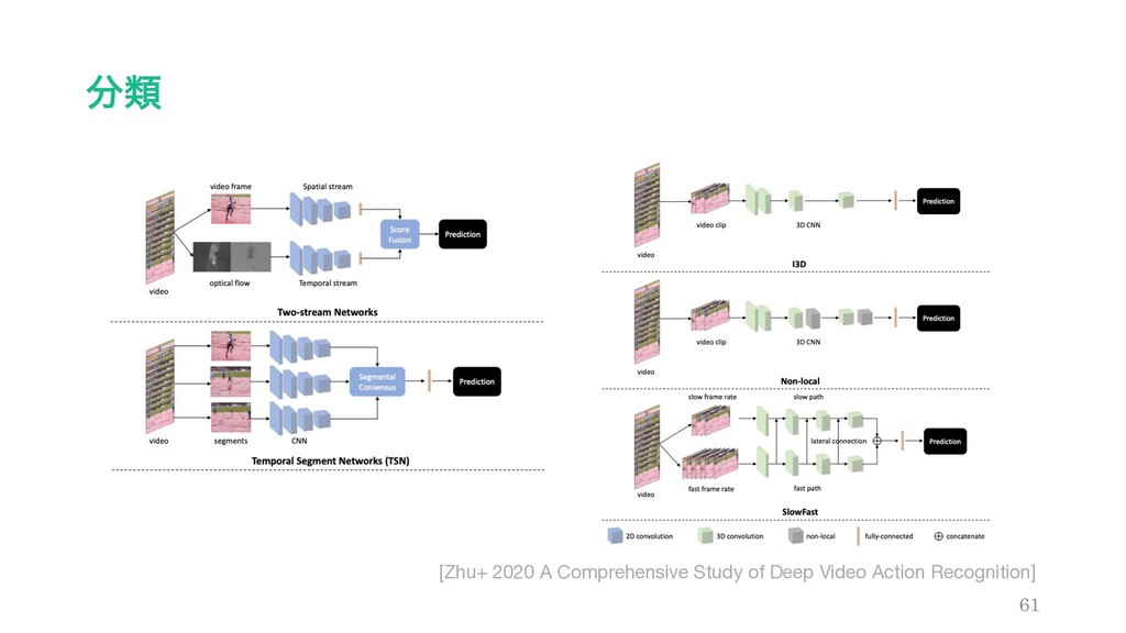 ྨ 61 [Zhu+ 2020 A Comprehensive Study of Deep ...