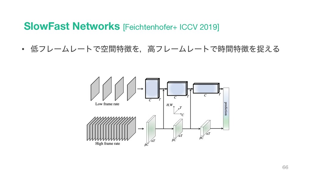 SlowFast Networks [Feichtenhofer+ ICCV 2019] 66...