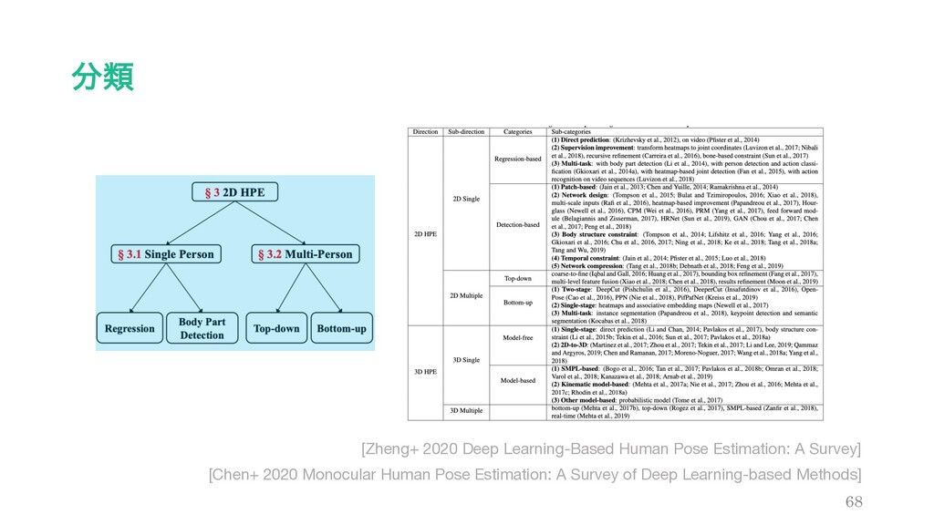 ྨ 68 [Chen+ 2020 Monocular Human Pose Estimati...