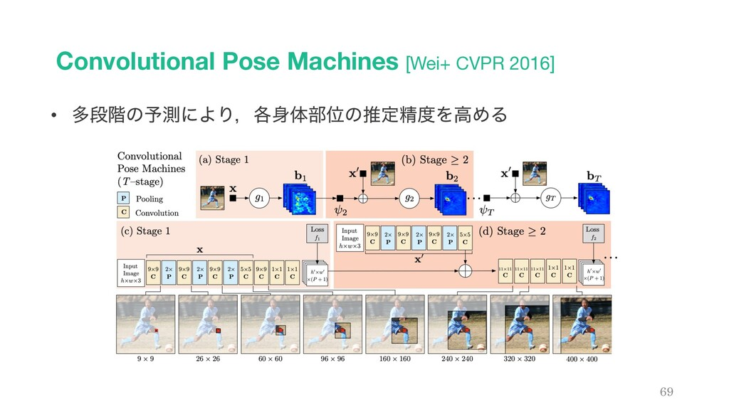 Convolutional Pose Machines [Wei+ CVPR 2016] 69...