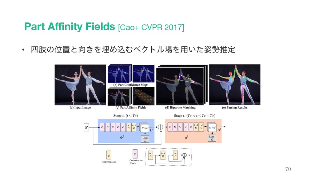 Part Affinity Fields [Cao+ CVPR 2017] 70 • ࢶͷҐ...