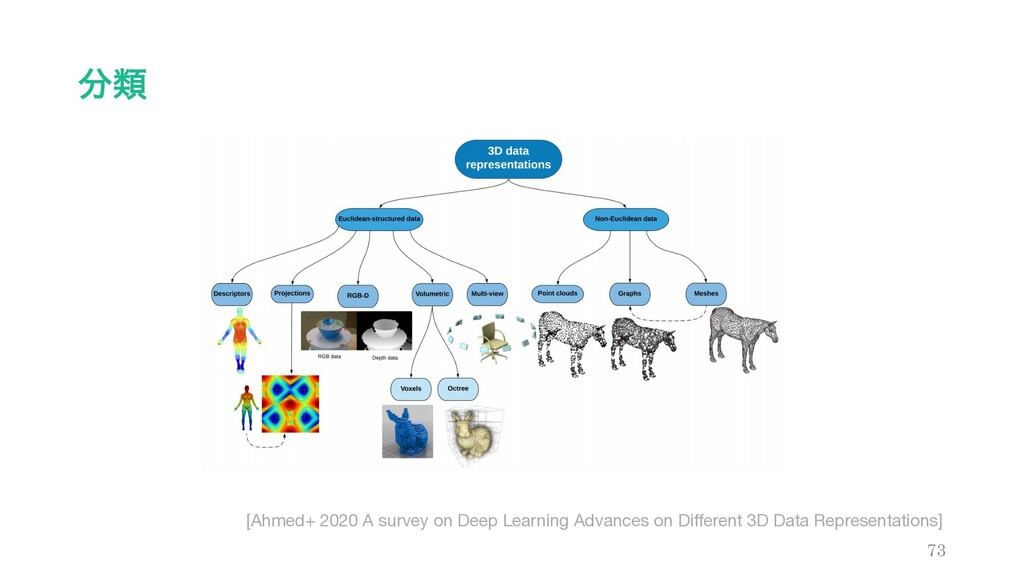 ྨ 73 [Ahmed+ 2020 A survey on Deep Learning Ad...