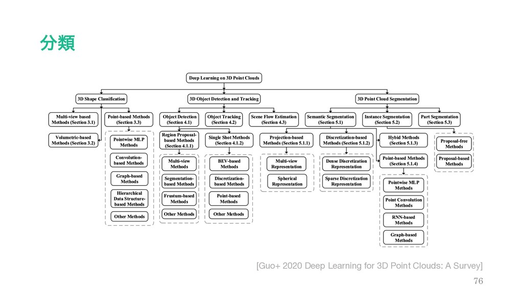 ྨ 76 [Guo+ 2020 Deep Learning for 3D Point Clo...