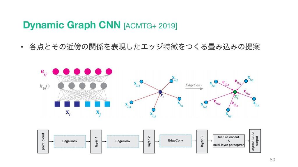 Dynamic Graph CNN [ACMTG+ 2019] 80 • ֤ͱͦͷۙͷؔ...
