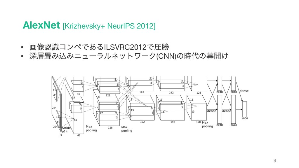 AlexNet [Krizhevsky+ NeurIPS 2012] 9 • ը૾ࣝίϯϖͰ...