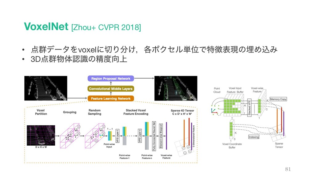 VoxelNet [Zhou+ CVPR 2018] 81 • ܈σʔλΛvoxelʹΓ...