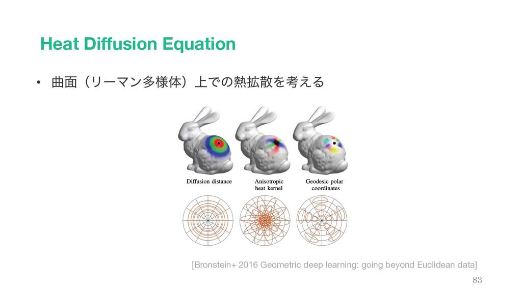 Heat Diffusion Equation 83 • ۂ໘ʢϦʔϚϯଟ༷ମʣ্Ͱͷ֦Λ...