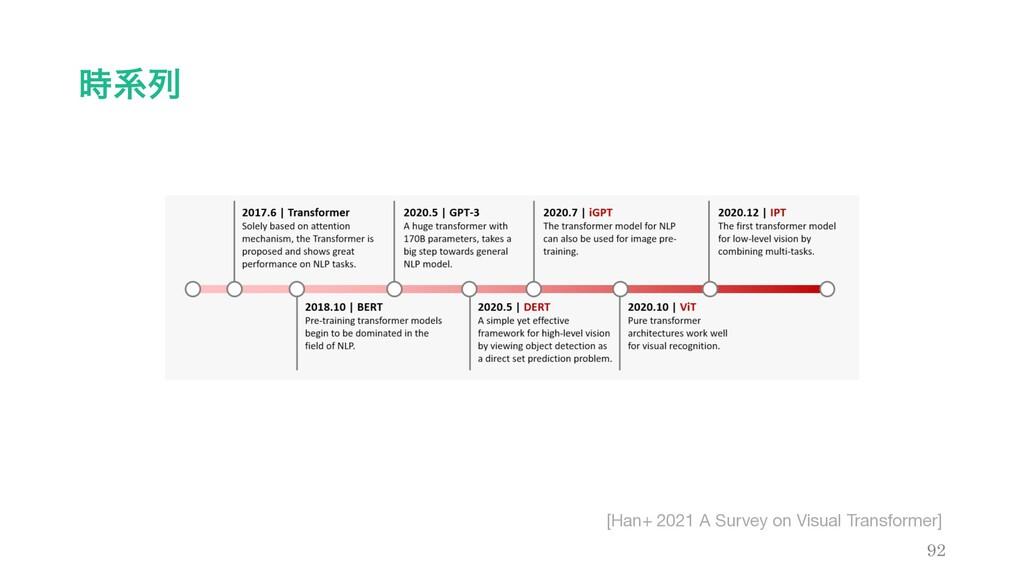 ܥྻ 92 [Han+ 2021 A Survey on Visual Transforme...