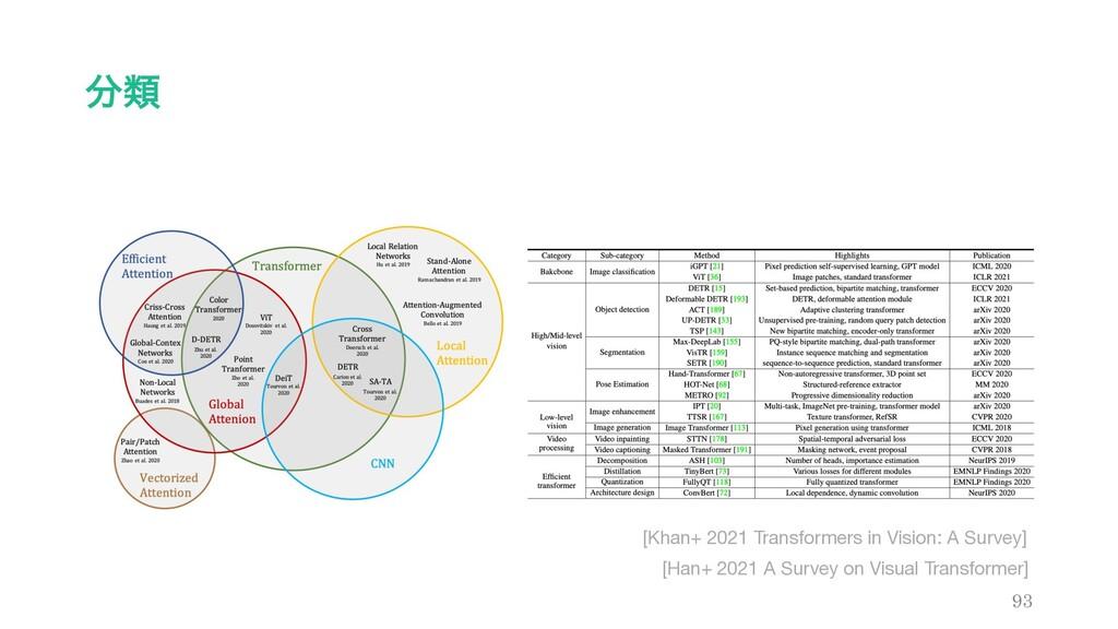 ྨ 93 [Han+ 2021 A Survey on Visual Transformer...
