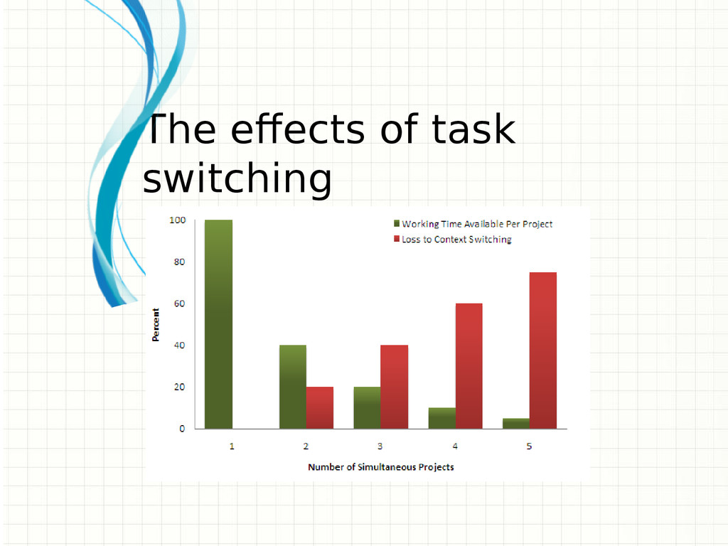 The effects of task switching