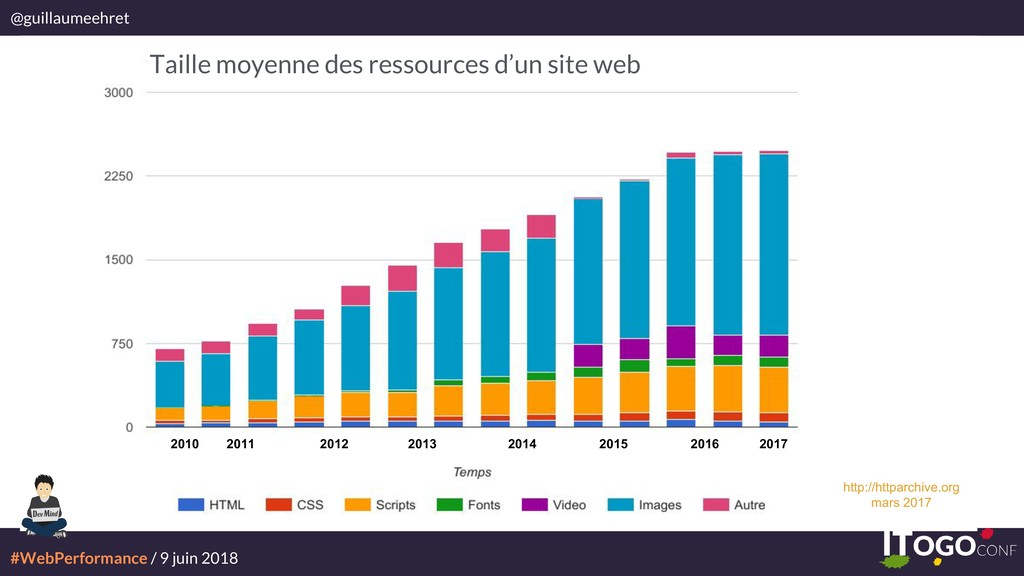 #WebPerformance / 9 juin 2018 @guillaumeehret 2...