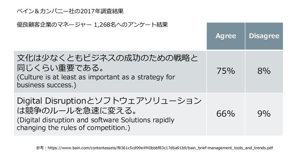 Agree Disagree ⽂化は少なくともビジネスの成功のための戦略と 同じくらい重要であ...