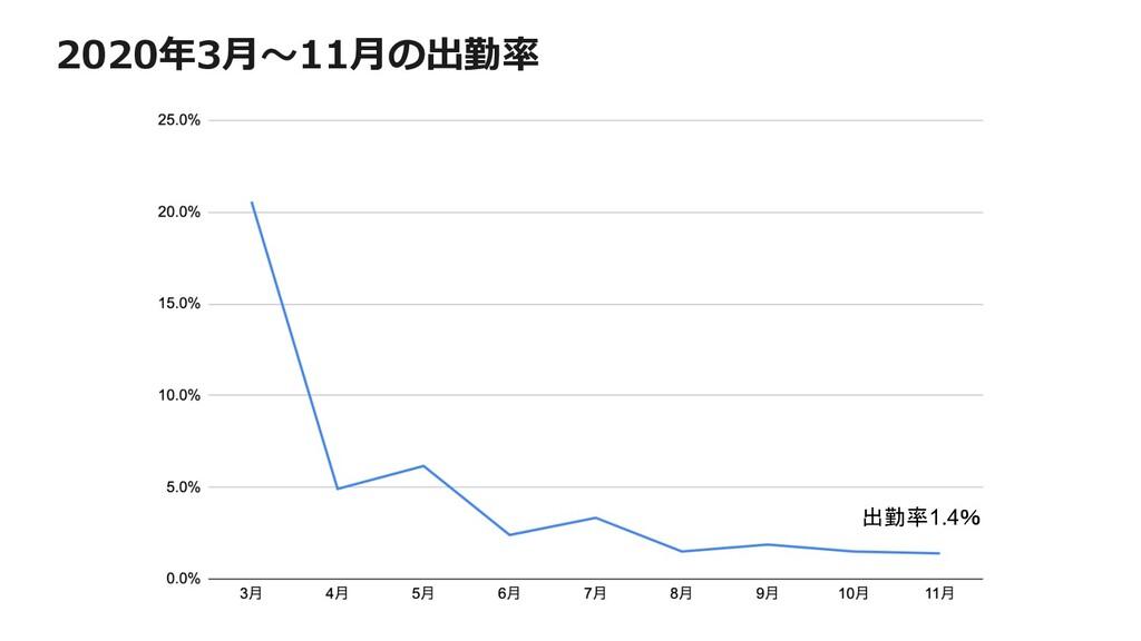 2020年3⽉〜11⽉の出勤率 出勤率1.4%