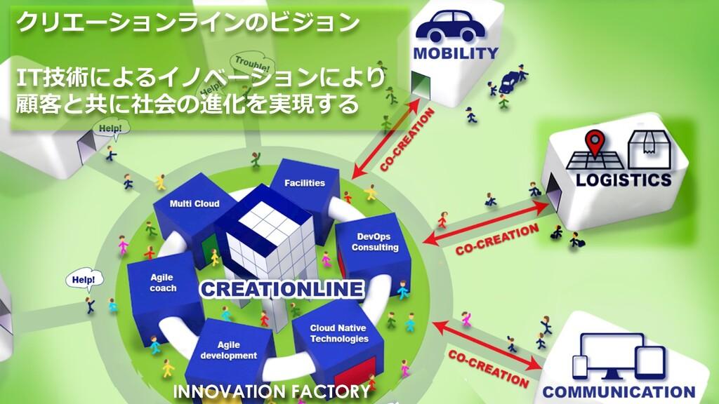 クリエーションラインのビジョン IT技術によるイノベーションにより 顧客と共に社会の進化を実現...