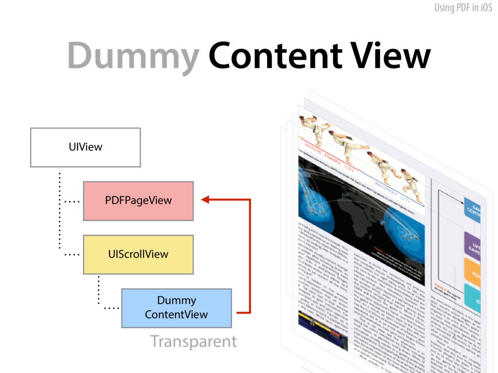 Using PDF in iOS Dummy Content View UIView PDFP...