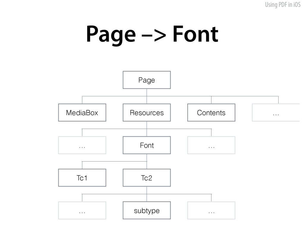 Using PDF in iOS Page –> Font MediaBox Resource...