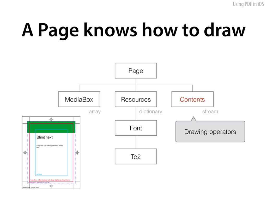 Using PDF in iOS A Page knows how to draw Media...