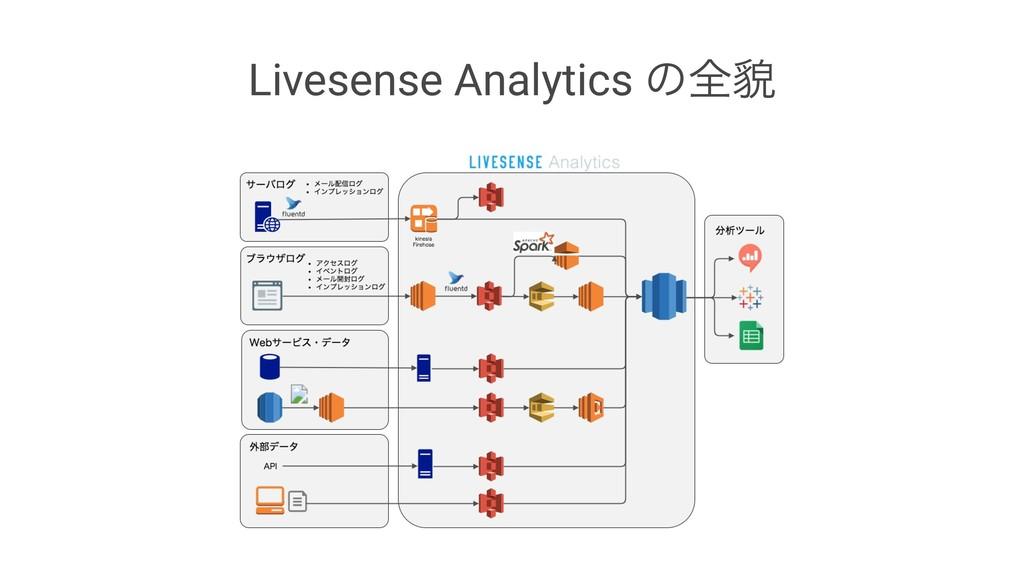 Livesense Analytics ͷશ