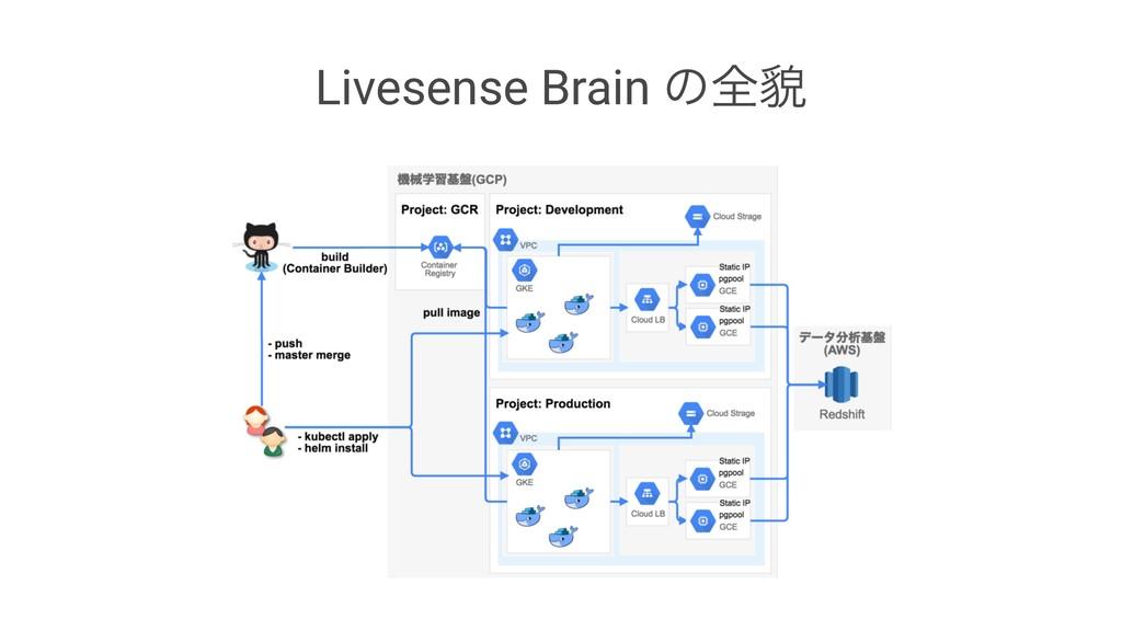 Livesense Brain ͷશ