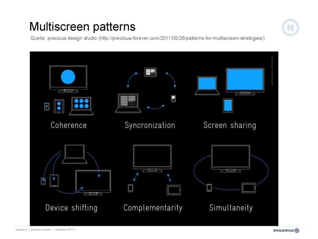 Multiscreen patterns Quelle: precious design st...