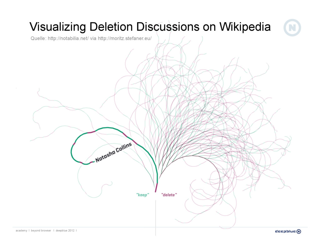 Visualizing Deletion Discussions on Wikipedia a...