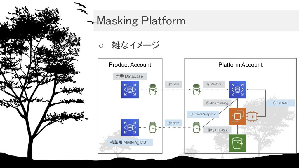 Masking Platform