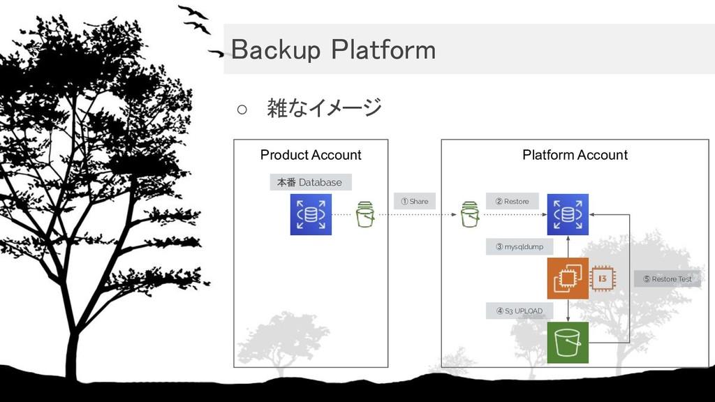 Backup Platform ○ 雑なイメージ Product Account Plat...