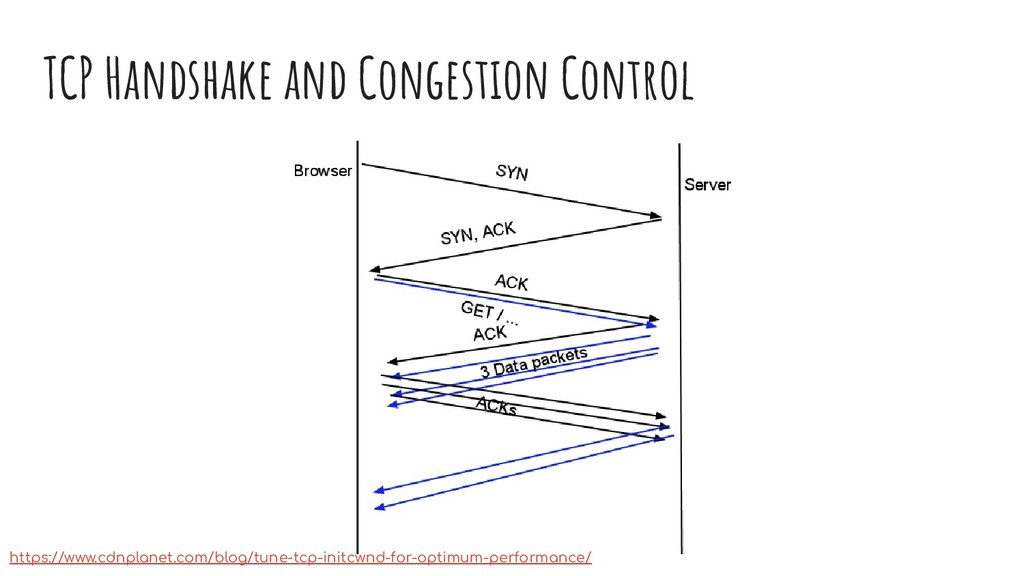 TCP Handshake and Congestion Control https://ww...