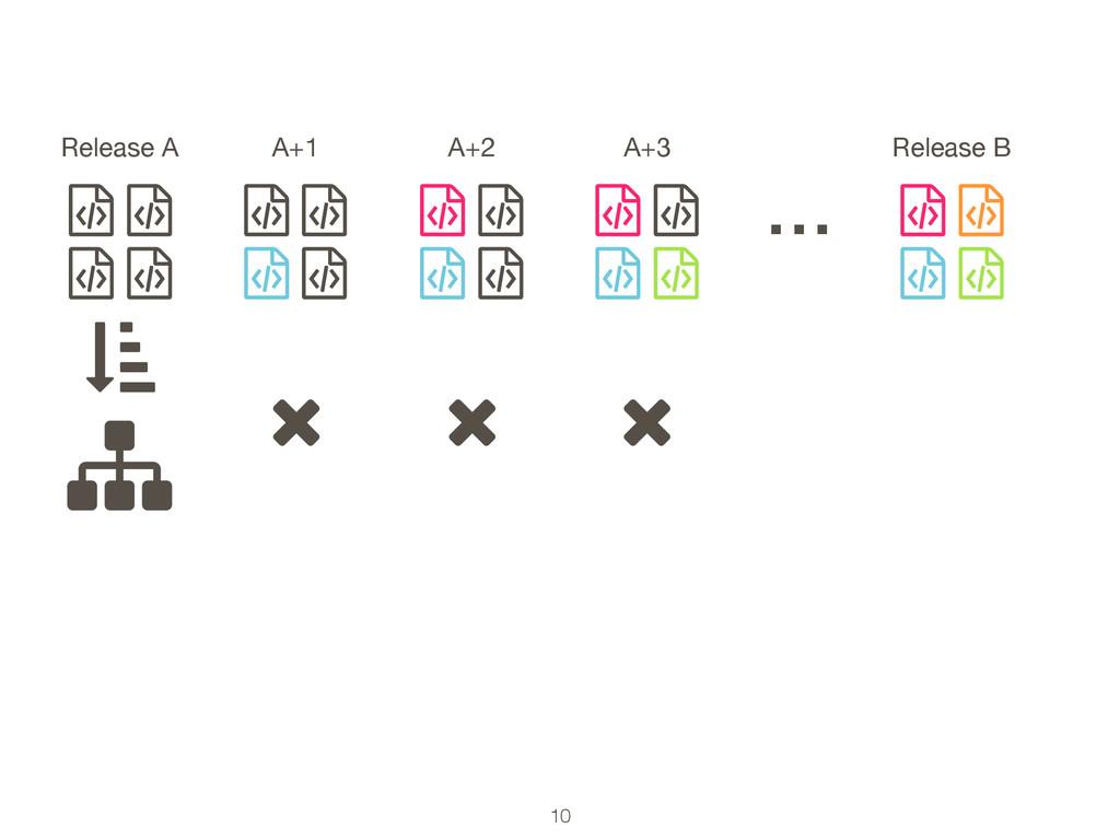 10 ƭ ƭ ƭ ƭ Release A … ƭ ƭ ƭ ƭ A+1 ƭ ƭ ƭ ƭ A+2 ...