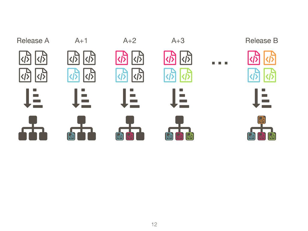 12 ƭ ƭ ƭ ƭ Release A … ƭ ƭ ƭ ƭ A+1 ƭ ƭ ƭ ƭ A+2 ...