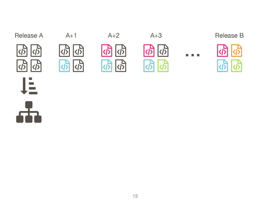 13 ƭ ƭ ƭ ƭ Release A … ƭ ƭ ƭ ƭ A+1 ƭ ƭ ƭ ƭ A+2 ...