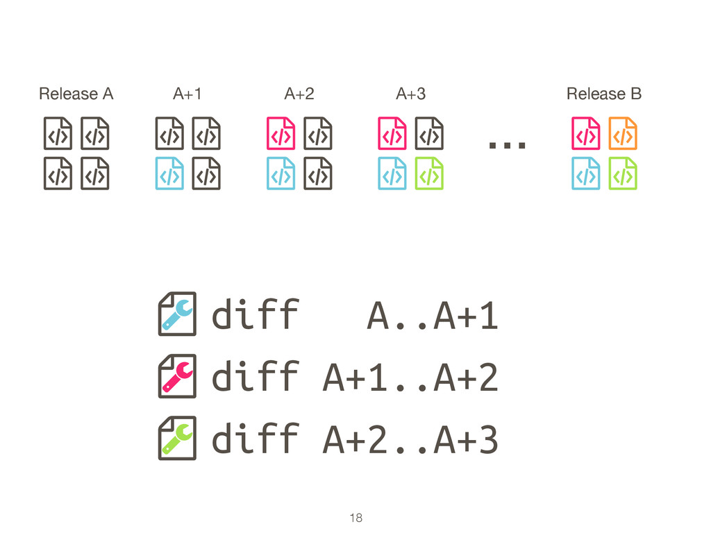 18 ƭ ƭ ƭ ƭ Release A … ƭ ƭ ƭ ƭ A+1 ƭ ƭ ƭ ƭ A+2 ...