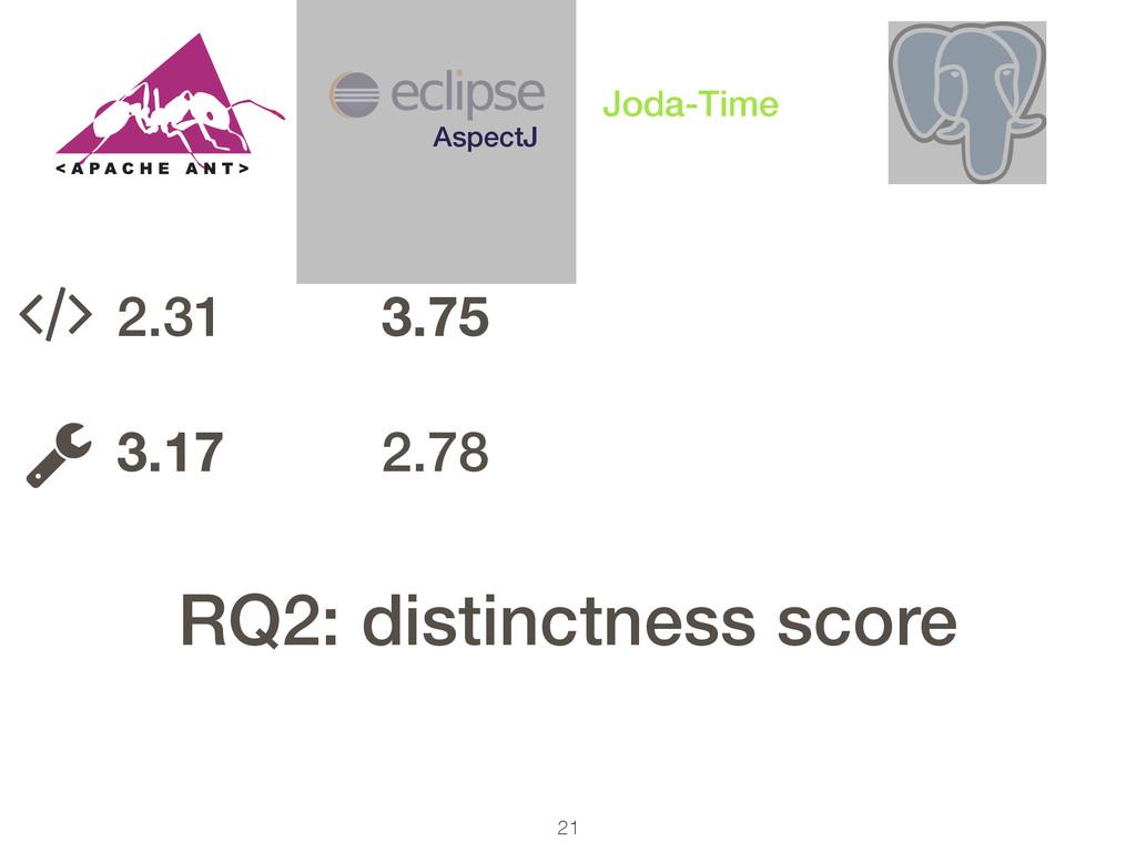 21 AspectJ Joda-Time 2.31 ! 3.17 3.75 ! 2.78 ! ...