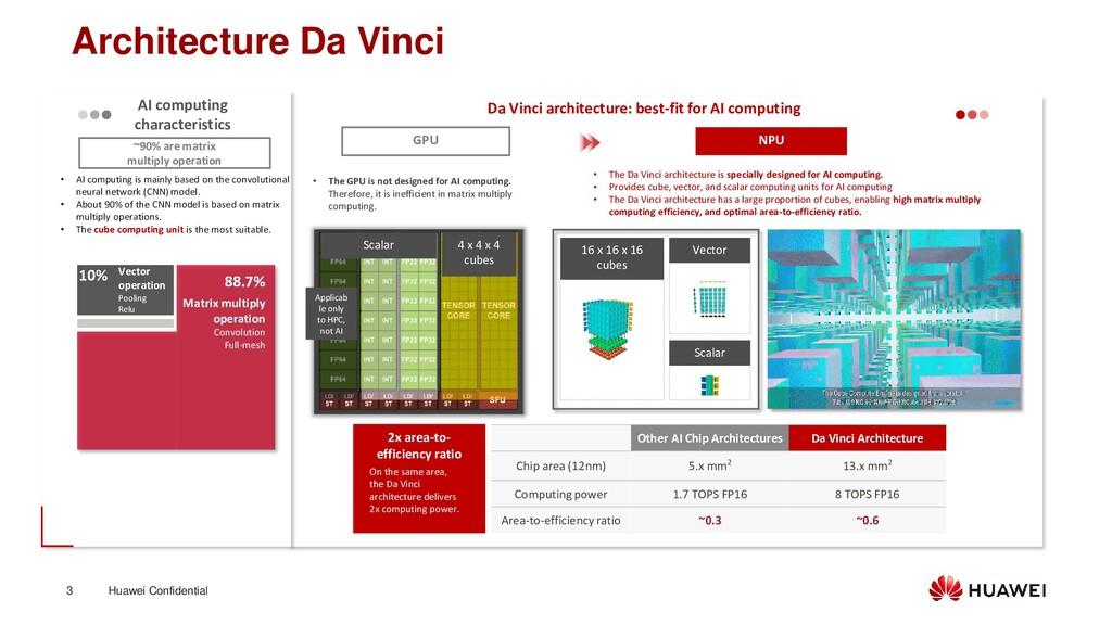 Huawei Confidential 3 Architecture Da Vinci 88....