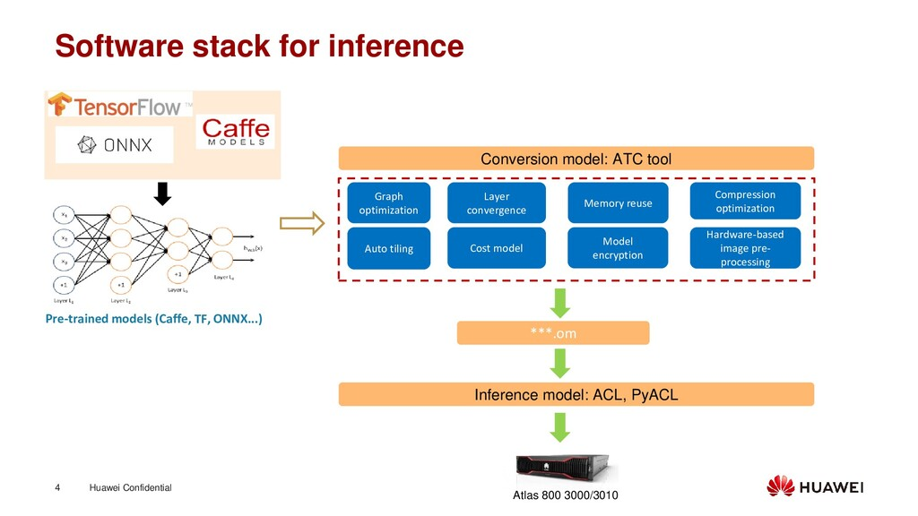 Huawei Confidential 4 Software stack for infere...