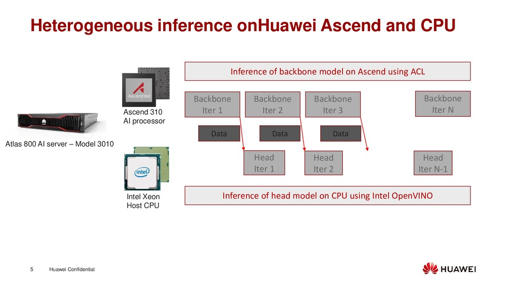 Huawei Confidential 5 Heterogeneous inference o...