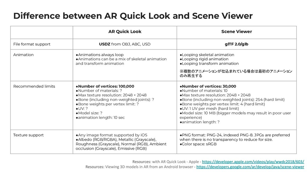 Difference between AR Quick Look and Scene View...
