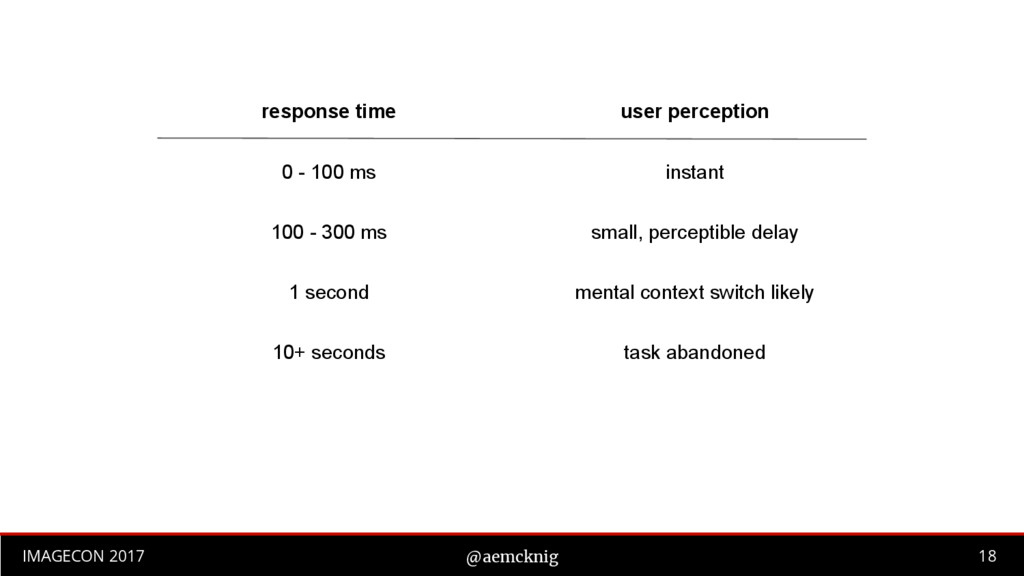 18 IMAGECON 2017 @aemcknig response time user p...