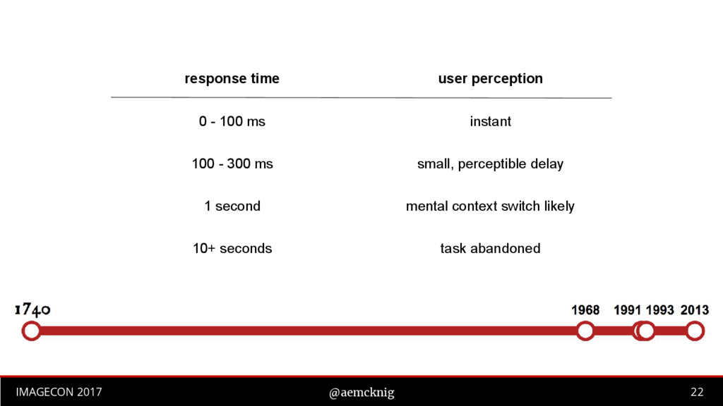 22 IMAGECON 2017 @aemcknig response time user p...