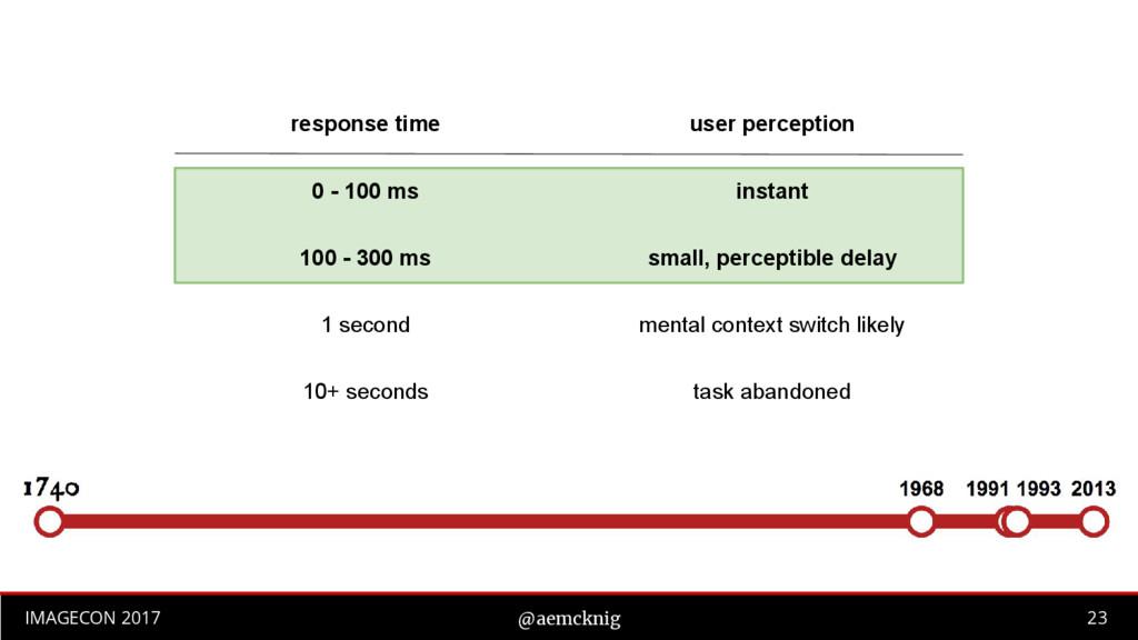 23 IMAGECON 2017 @aemcknig response time user p...