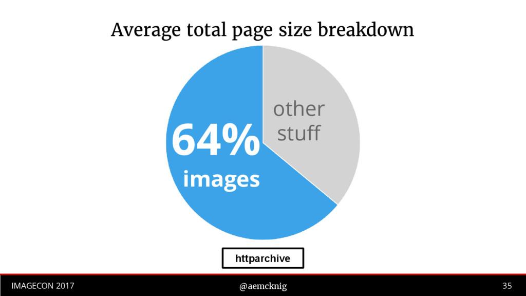 35 IMAGECON 2017 @aemcknig Average total page s...