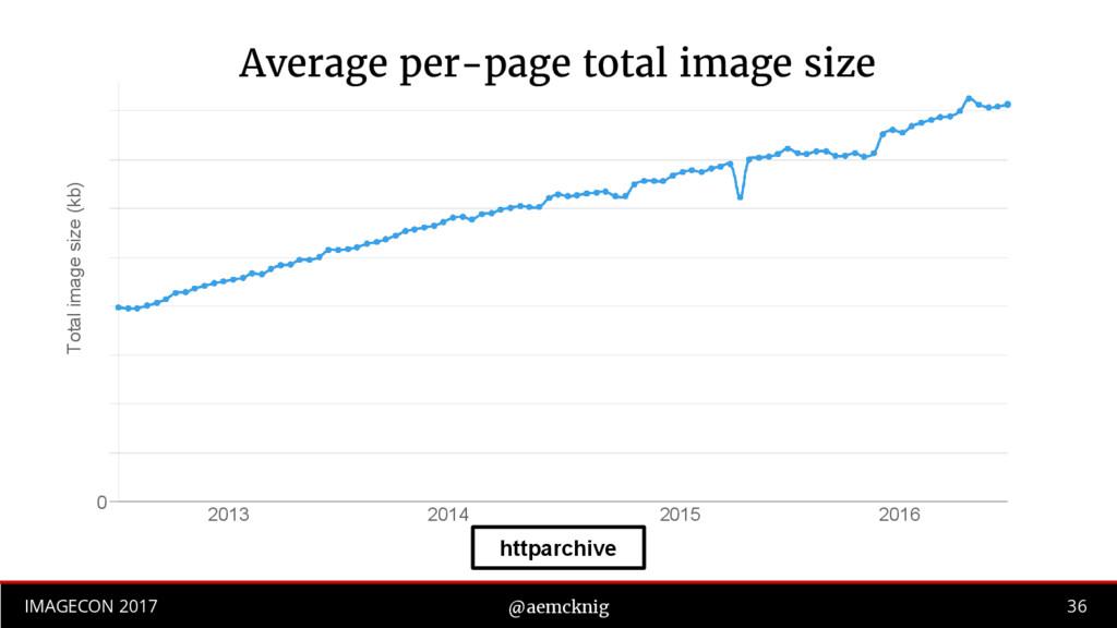 36 IMAGECON 2017 @aemcknig Total image size (kb...
