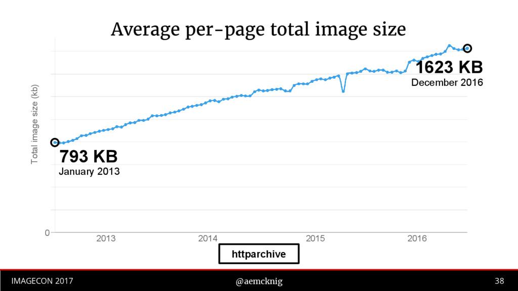 38 IMAGECON 2017 @aemcknig Total image size (kb...