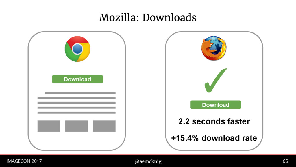 65 IMAGECON 2017 @aemcknig Mozilla: Downloads D...