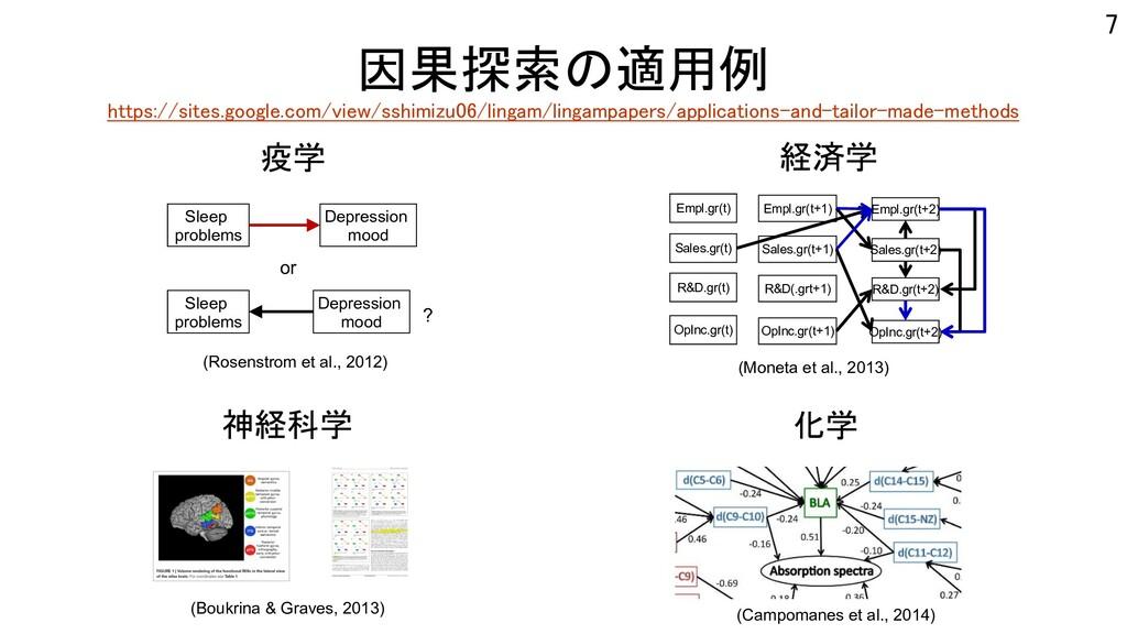 因果探索の適用例 https://sites.google.com/view/sshimizu...