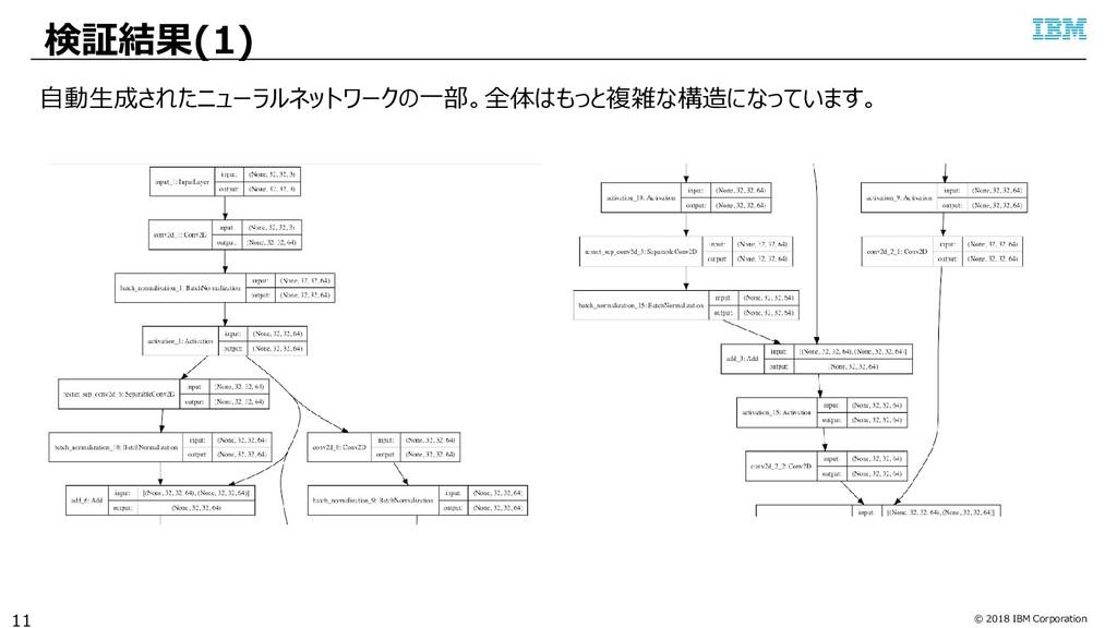 © 2018 IBM Corporation 検証結果(1) 11 自動生成されたニューラルネ...